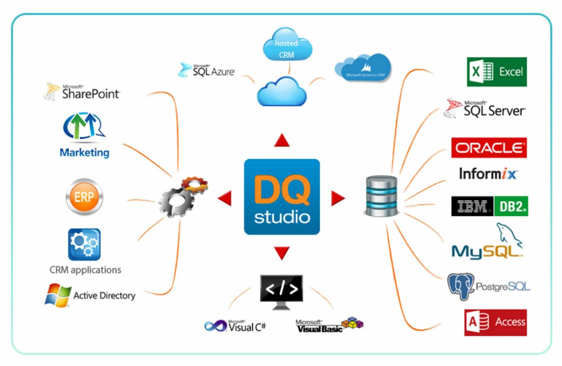 customer data integration dq studio software