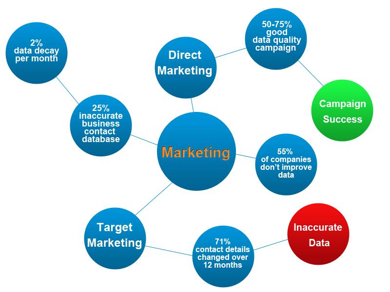 Marketing data quality diagram