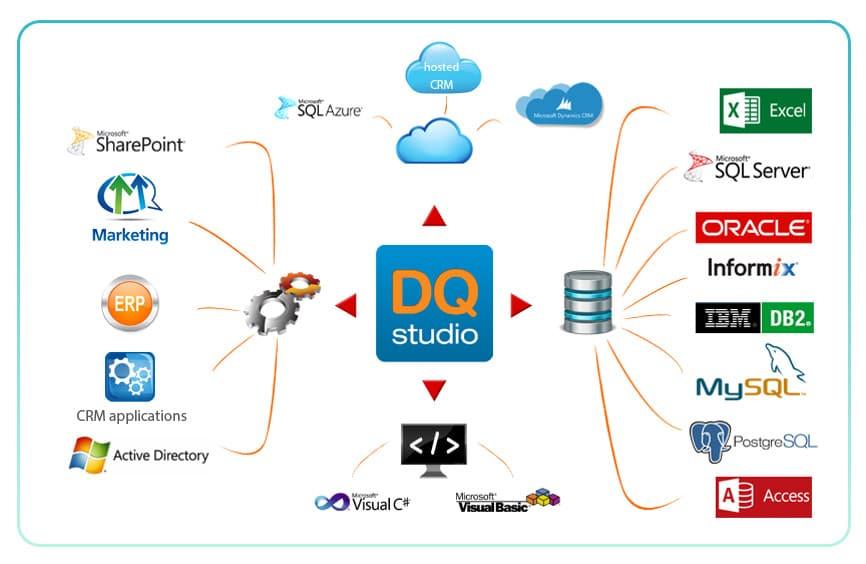 customer data integration dq studio software