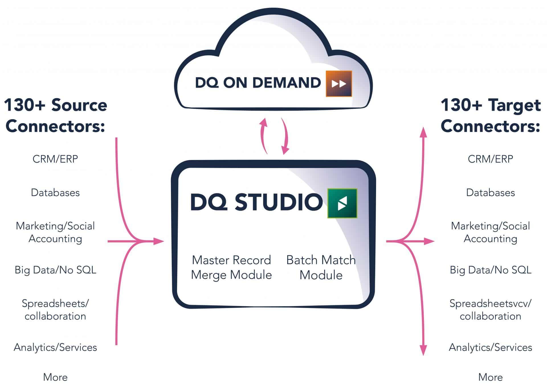 DQ Infographic Studio